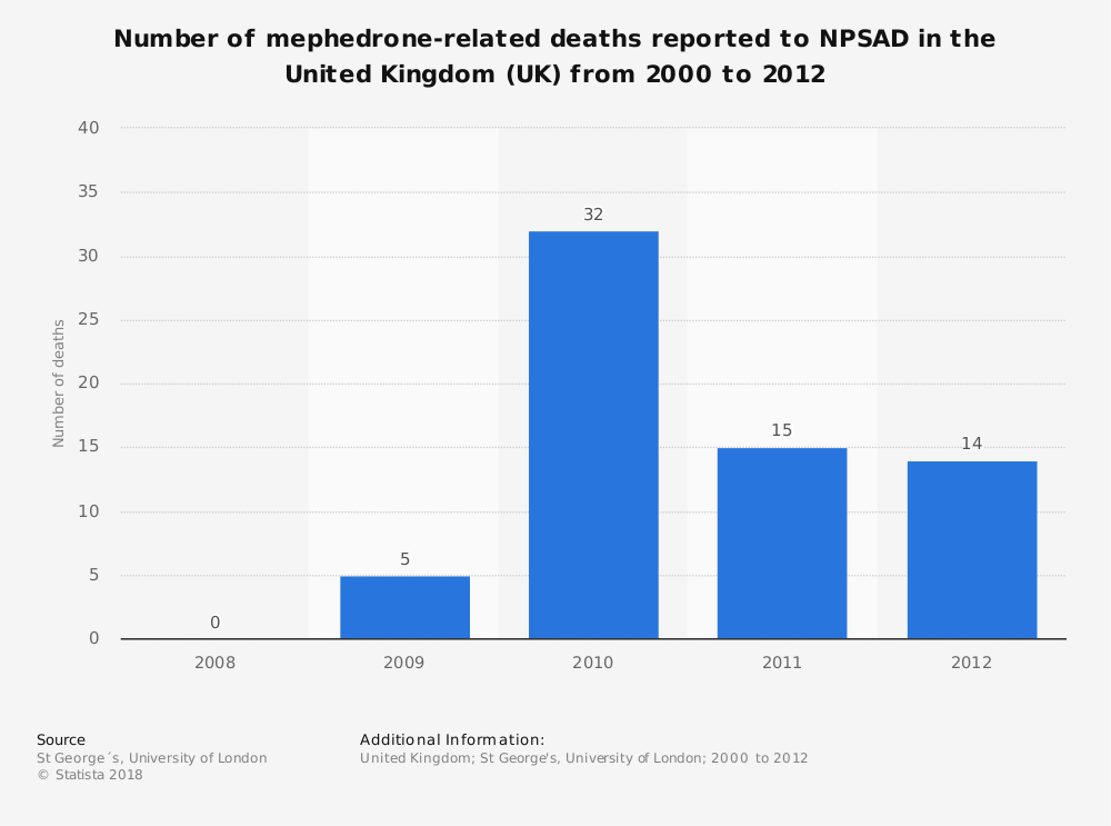 Statistic: Number of mephedrone-related deaths reported to NPSAD in the United Kingdom (UK) from 2000 to 2012 | Statista