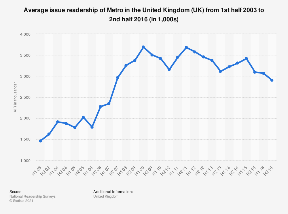 Statistic: Average issue readership of Metro in the United Kingdom (UK) from 1st half 2003 to 2nd half 2016 (in 1,000s) | Statista