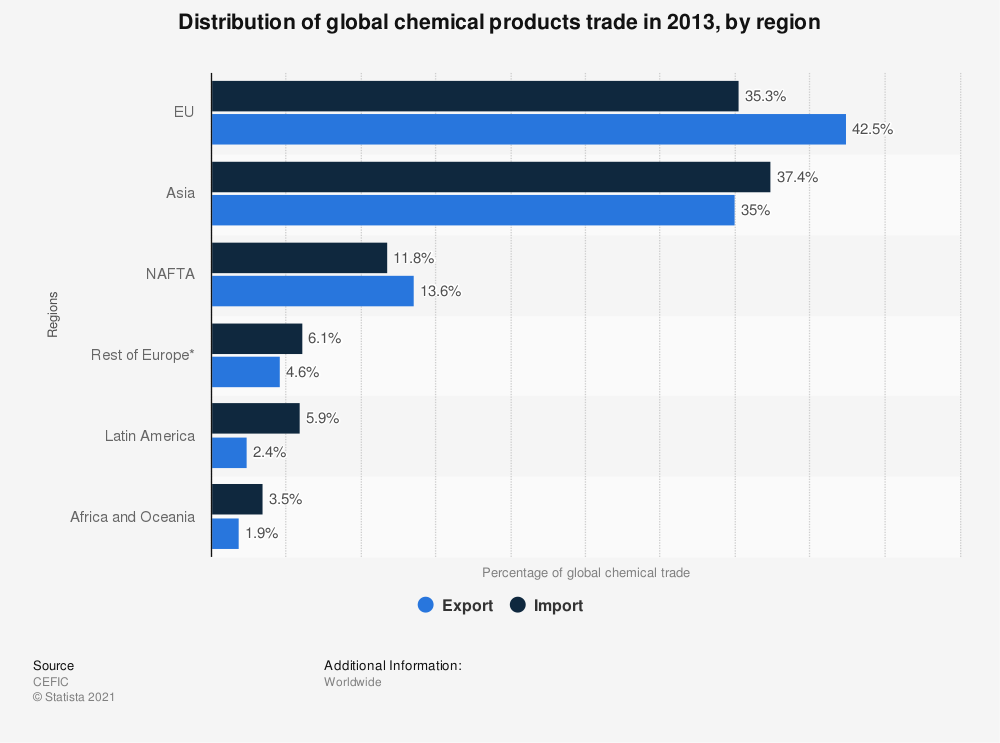 Statistic: Distribution of global chemical products trade in 2013, by region | Statista