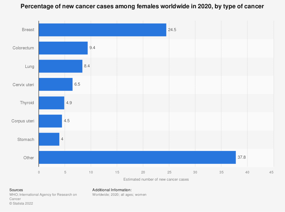Statistic: Percentage of new cancer cases among females worldwide in 2018, by type of cancer | Statista