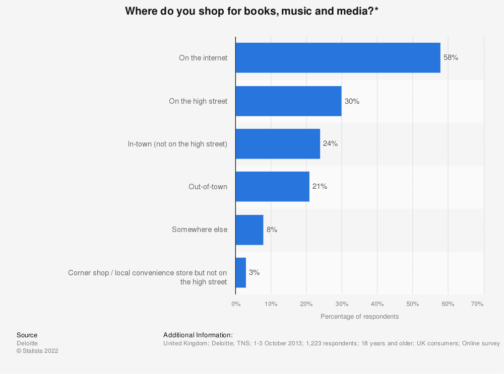Statistic: Where do you shop for books, music and media?* | Statista