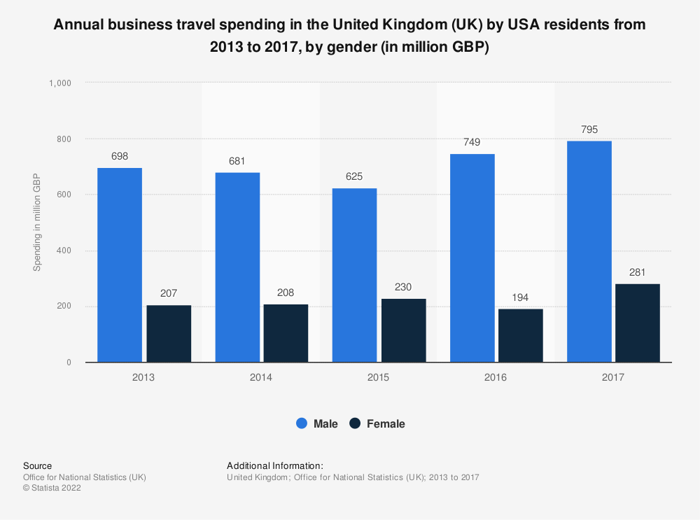Statistic: Annual business travel spending in the United Kingdom (UK) by USA residents from 2013 to 2017, by gender (in million GBP) | Statista