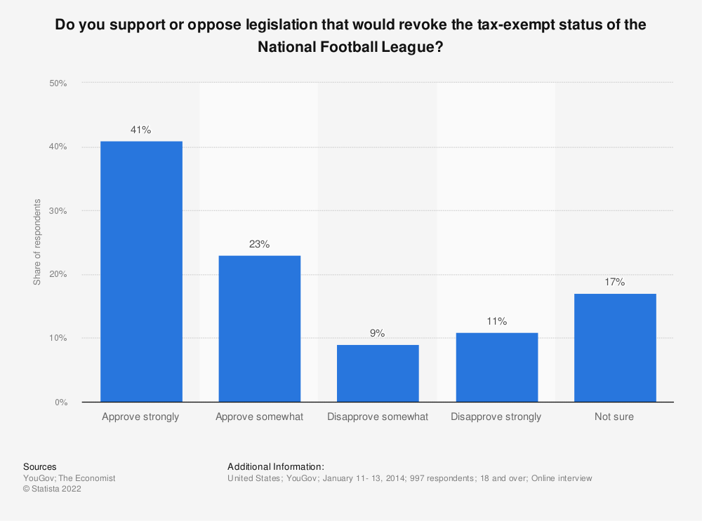 Statistic: Do you support or oppose legislation that would revoke the tax-exempt status of the National Football League? | Statista