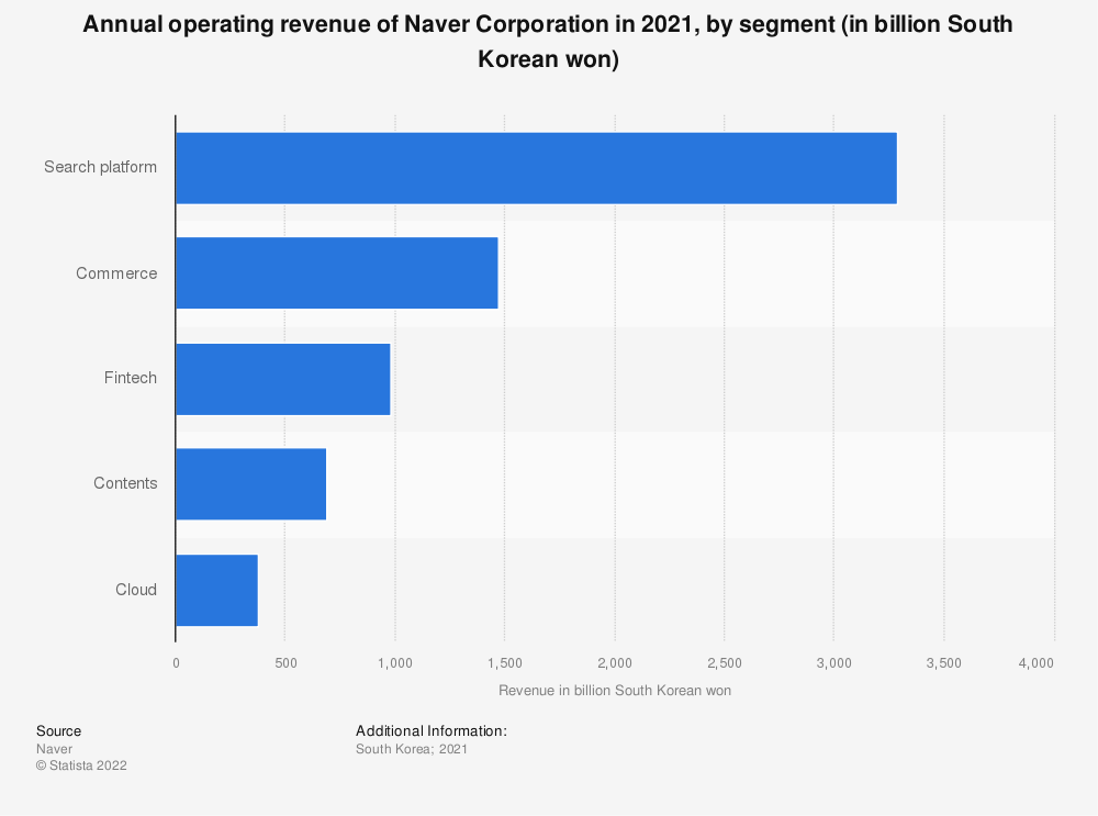 Statistic: Annual operating revenue of Naver Corporation in 2018, by segment (in billion South Korean won) | Statista
