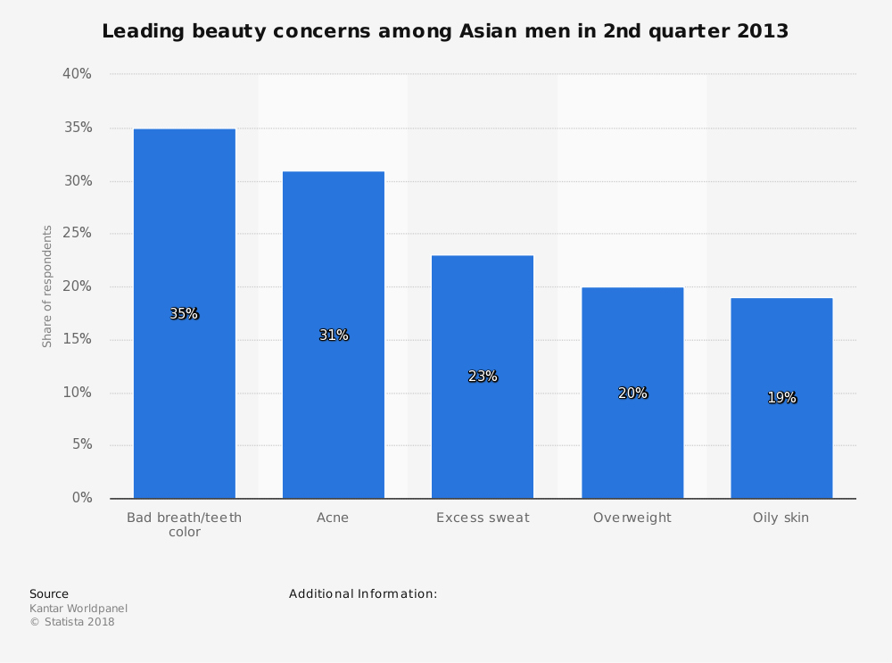 Statistic: Leading beauty concerns among Asian men in 2nd quarter 2013 | Statista