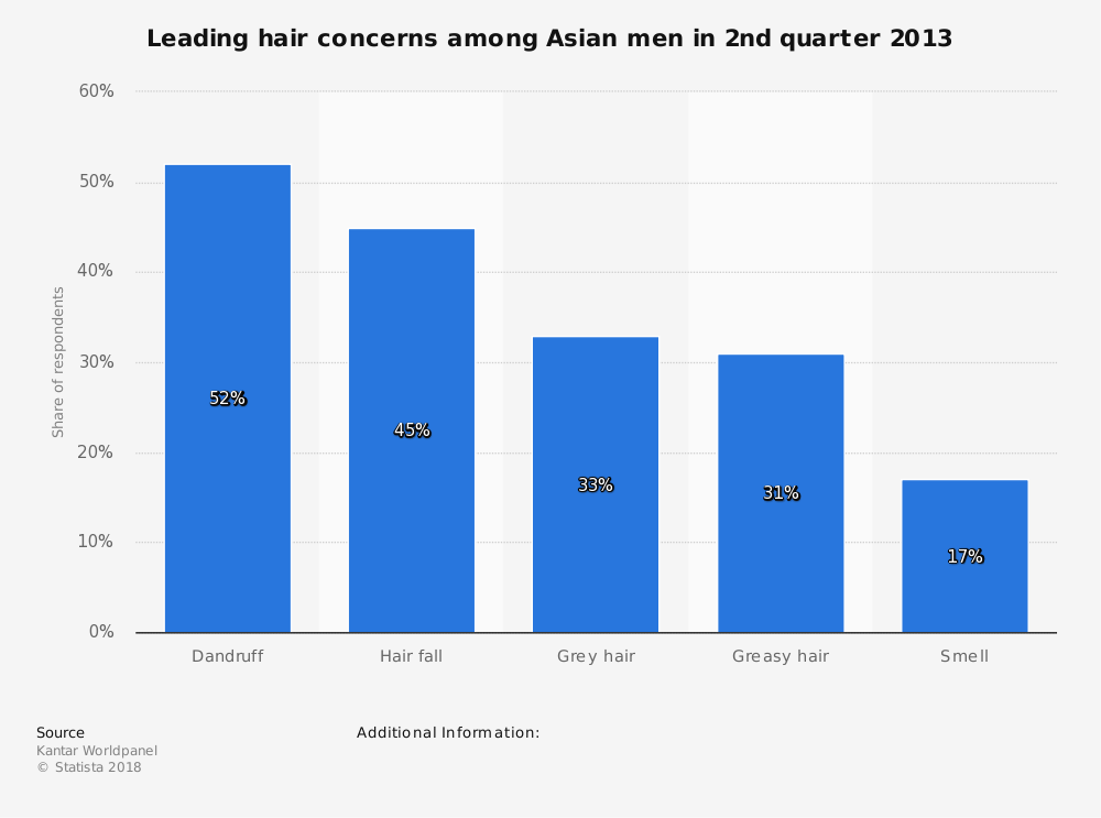 Statistic: Leading hair concerns among Asian men in 2nd quarter 2013 | Statista