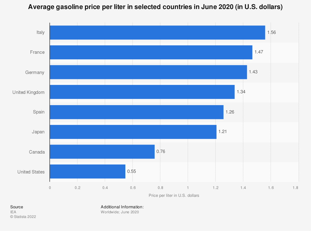 Statistic: Average gasoline price per liter in selected countries in December 2019 (in U.S. dollars) | Statista