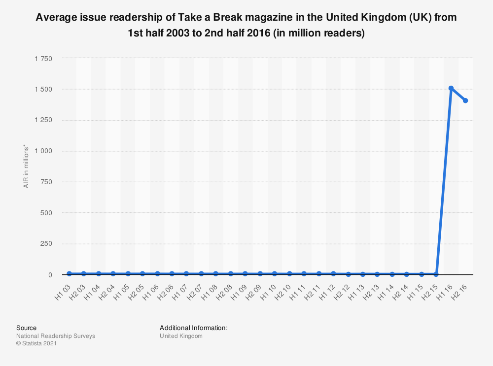 Statistic: Average issue readership of Take a Break magazine in the United Kingdom (UK) from 1st half 2003 to 2nd half 2016 (in million readers) | Statista