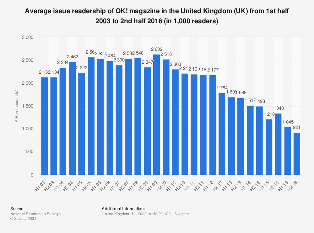 Statistic: Average issue readership of OK! magazine in the United Kingdom (UK) from 1st half 2003 to 2nd half 2016 (in 1,000 readers) | Statista