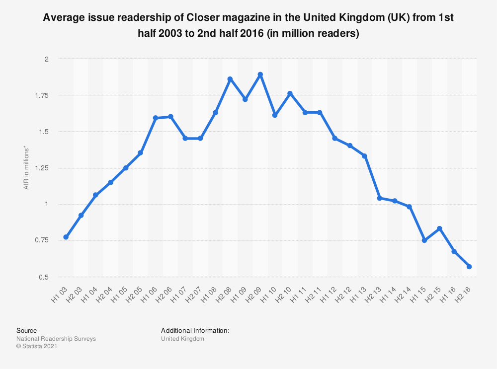 Statistic: Average issue readership of Closer magazine in the United Kingdom (UK) from 1st half 2003 to 2nd half 2016 (in million readers) | Statista
