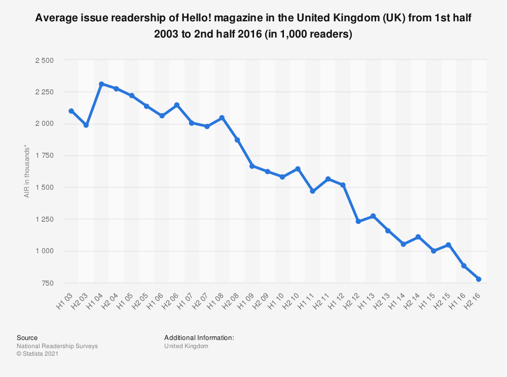 Statistic: Average issue readership of Hello! magazine in the United Kingdom (UK) from 1st half 2003 to 2nd half 2016 (in 1,000 readers) | Statista