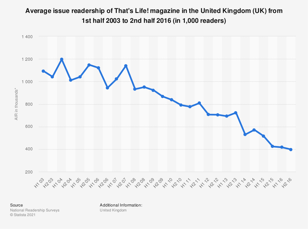 Statistic: Average issue readership of That's Life! magazine in the United Kingdom (UK) from 1st half 2003 to 2nd half 2016 (in 1,000 readers) | Statista