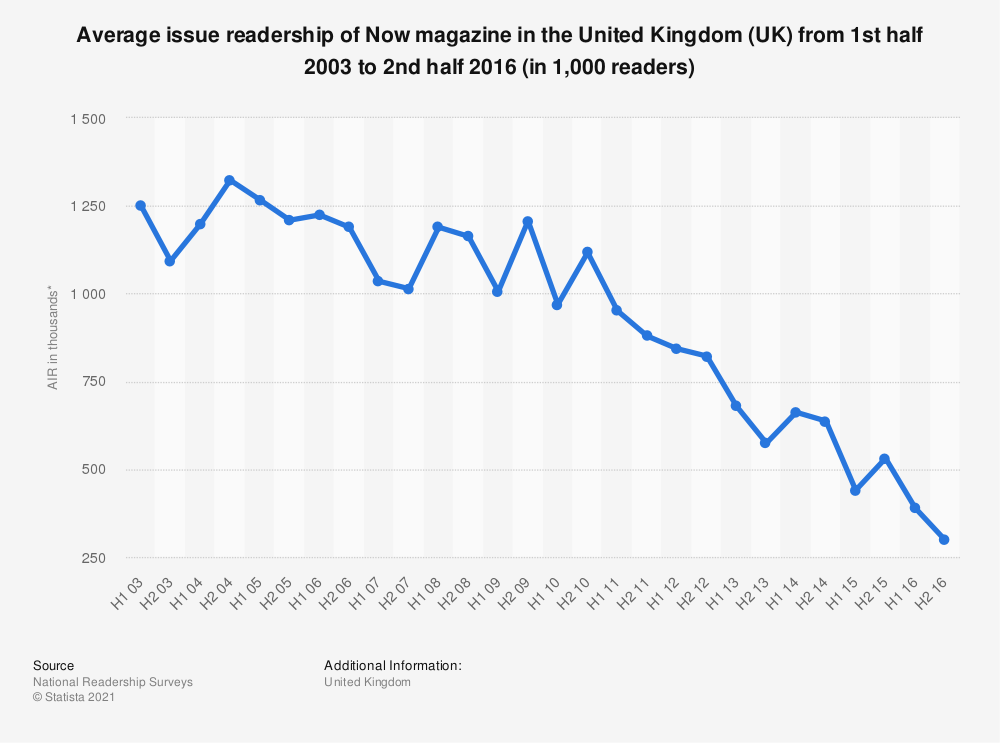 Statistic: Average issue readership of Now magazine in the United Kingdom (UK) from 1st half 2003 to 2nd half 2016 (in 1,000 readers) | Statista