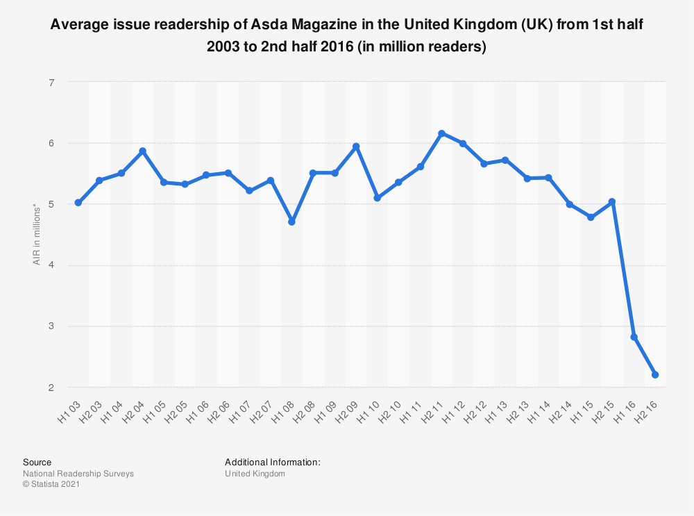 Statistic: Average issue readership of Asda Magazine in the United Kingdom (UK) from 1st half 2003 to 2nd half 2016 (in million readers) | Statista