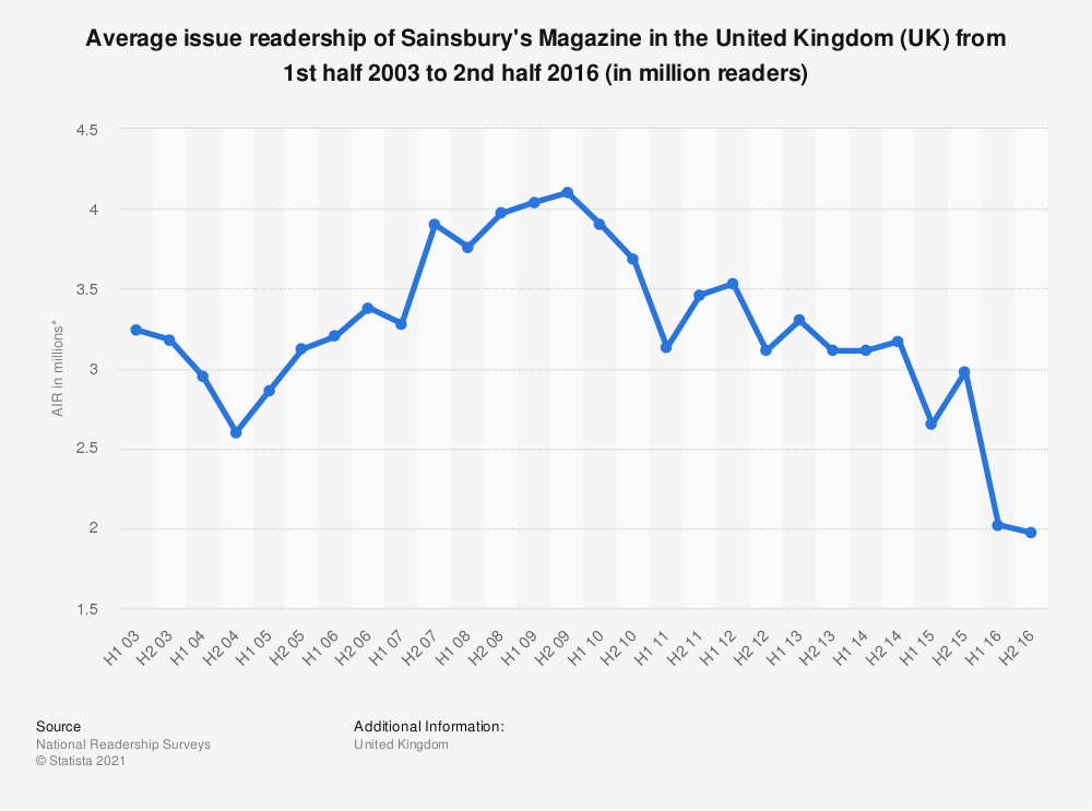 Statistic: Average issue readership of Sainsbury's Magazine in the United Kingdom (UK) from 1st half 2003 to 2nd half 2016 (in million readers) | Statista