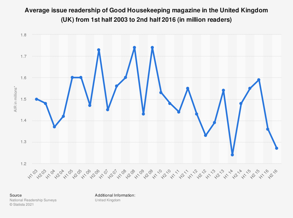 Statistic: Average issue readership of Good Housekeeping magazine in the United Kingdom (UK) from 1st half 2003 to 2nd half 2016 (in million readers) | Statista