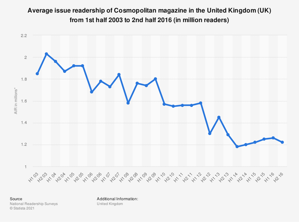 Statistic: Average issue readership of Cosmopolitan magazine in the United Kingdom (UK) from 1st half 2003 to 2nd half 2016 (in million readers) | Statista