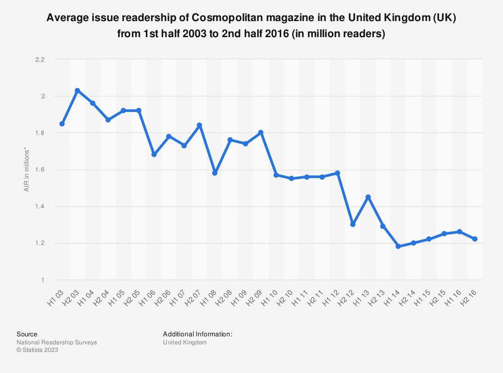 Who magazine readership study