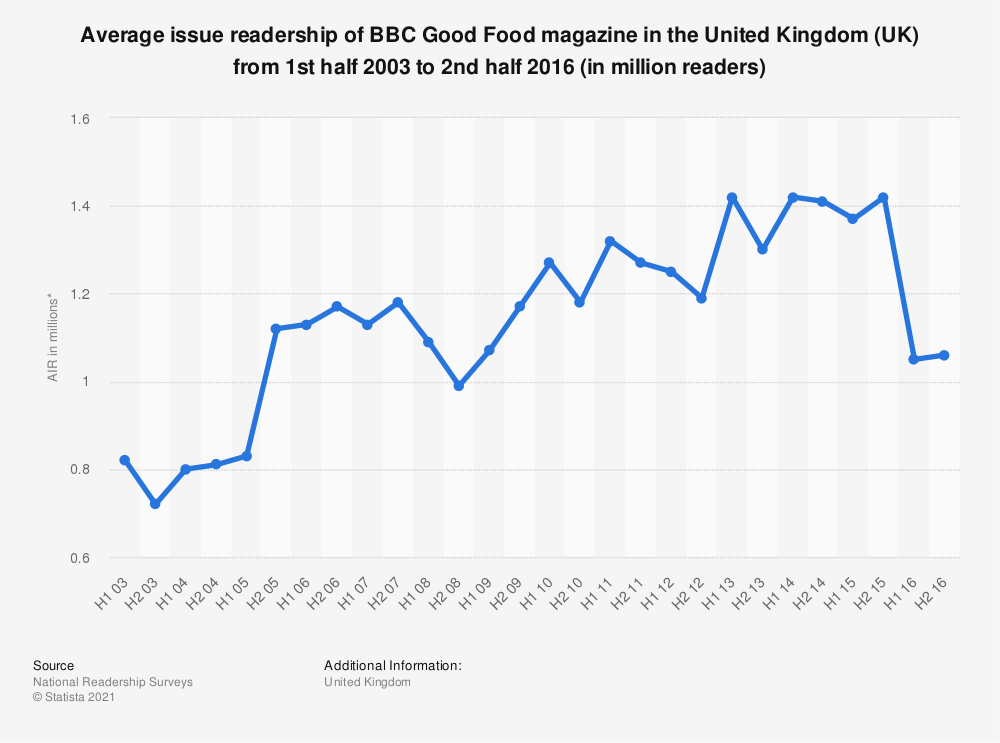 Statistic: Average issue readership of BBC Good Food magazine in the United Kingdom (UK) from 1st half 2003 to 2nd half 2016 (in million readers) | Statista