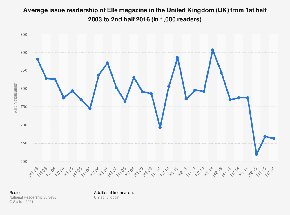 Statistic: Average issue readership of Elle magazine in the United Kingdom (UK) from 1st half 2003 to 2nd half 2016 (in 1,000 readers) | Statista