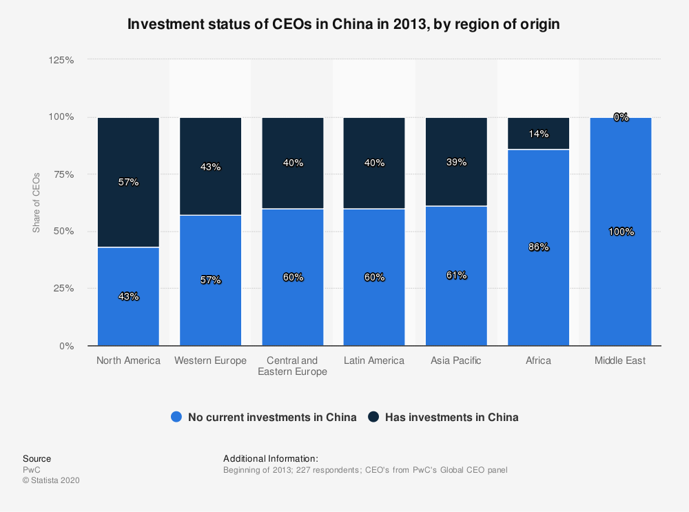 Statistic: Investment status of CEOs in China in 2013, by region of origin | Statista