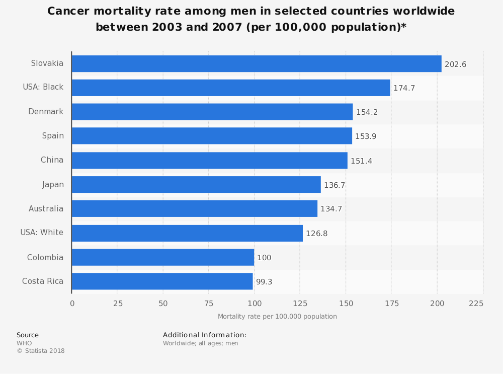 Statistic: Cancer mortality rate among men in selected countries worldwide between 2003 and 2007 (per 100,000 population)* | Statista