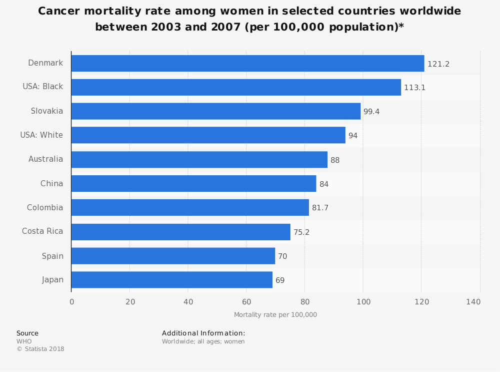 Statistic: Cancer mortality rate among women in selected countries worldwide between 2003 and 2007 (per 100,000 population)* | Statista
