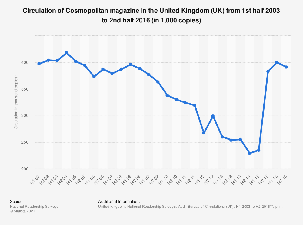 Statistic: Circulation of Cosmopolitan magazine in the United Kingdom (UK) from 1st half 2003 to 2nd half 2016 (in 1,000 copies) | Statista