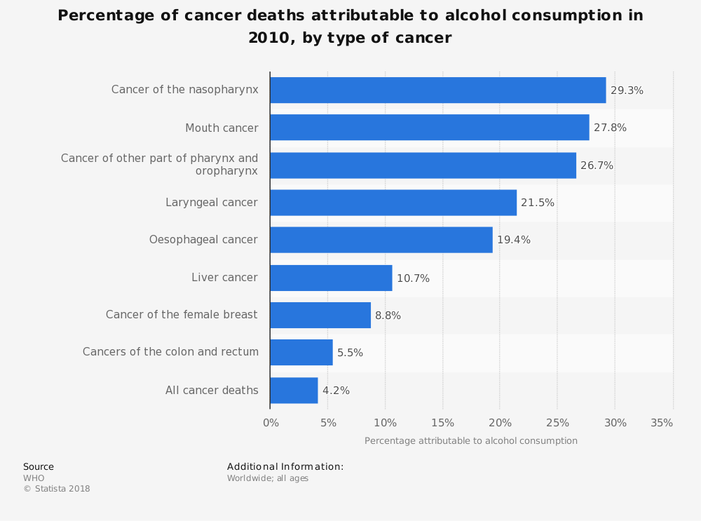 Statistic: Percentage of cancer deaths attributable to alcohol consumption in 2010, by type of cancer | Statista