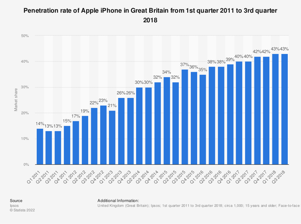 Statistic: Market share held by Apple iPhone in Great Britain from 1st quarter 2011 to 4th quarter 2017 | Statista