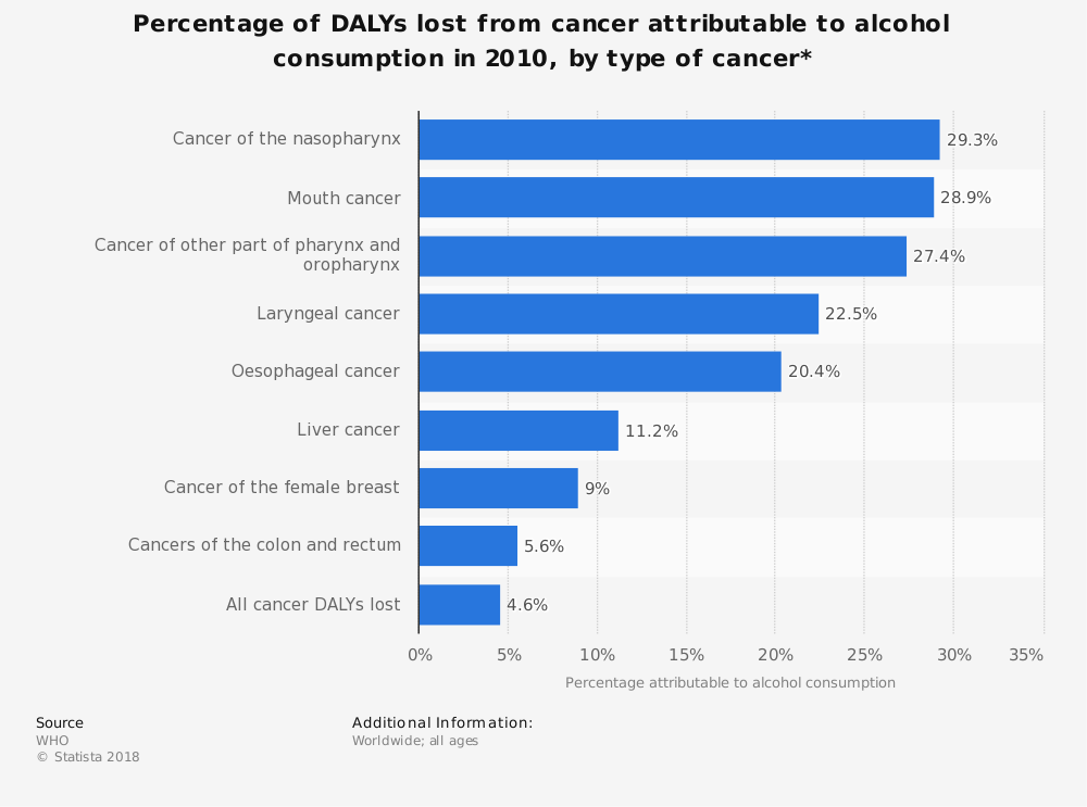 Statistic: Percentage of DALYs lost from cancer attributable to alcohol consumption in 2010, by type of cancer* | Statista