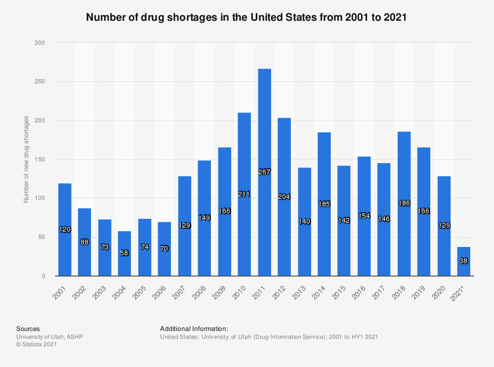 Statistic: Number of drug shortages in the United States from 2001 to 2020 | Statista