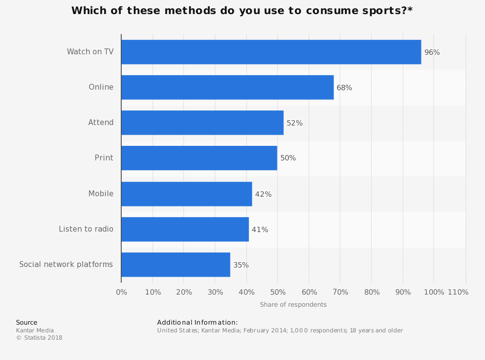 Statistic: Which of these methods do you use to consume sports?* | Statista
