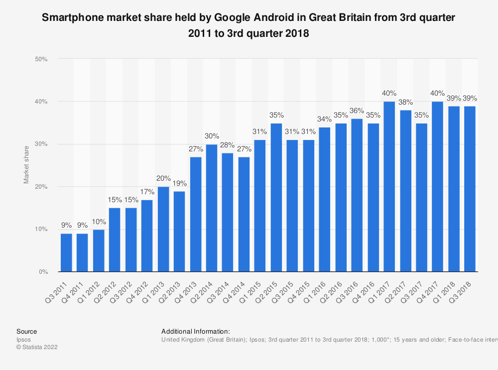Statistic: Smartphone market share held by Google Android in Great Britain from 3rd quarter 2011 to 3rd quarter 2018 | Statista