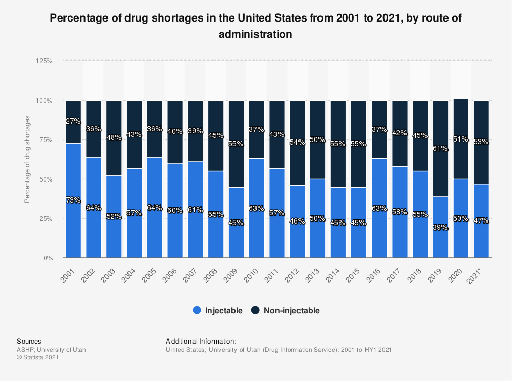 Statistic: Percentage of drug shortages in the United States from 2001 to 2020, by route of administration | Statista