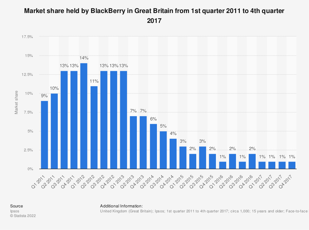 Statistic: Market share held by BlackBerry in Great Britain from 1st quarter 2011 to 4th quarter 2017 | Statista