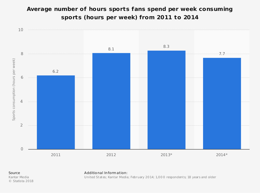 Statistic: Average number of hours sports fans spend per week consuming sports (hours per week) from 2011 to 2014 | Statista