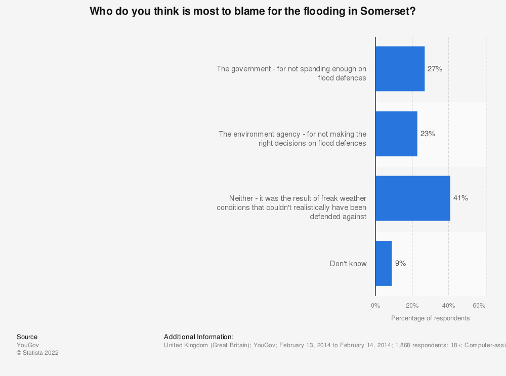 Statistic: Who do you think is most to blame for the flooding in Somerset? | Statista