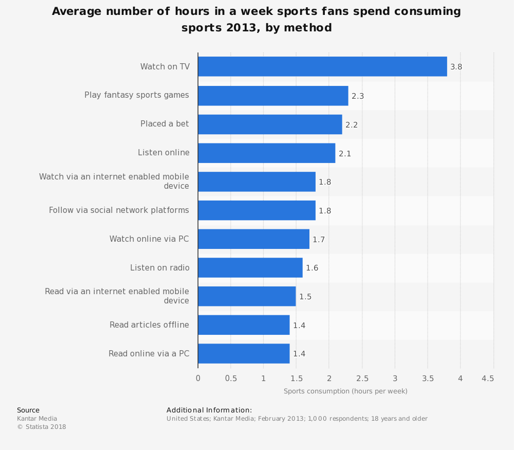 Statistic: Average number of hours in a week sports fans spend consuming sports 2013, by method | Statista