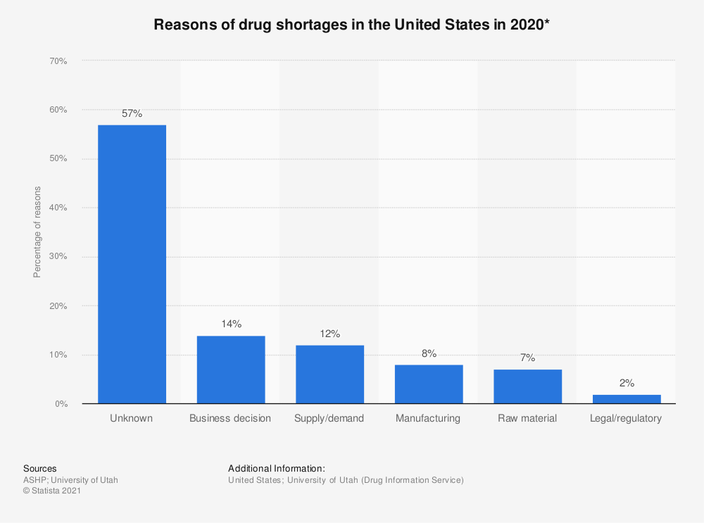 Statistic: Reported causes of drug shortages in the United States between January 2011 and June 2013 | Statista