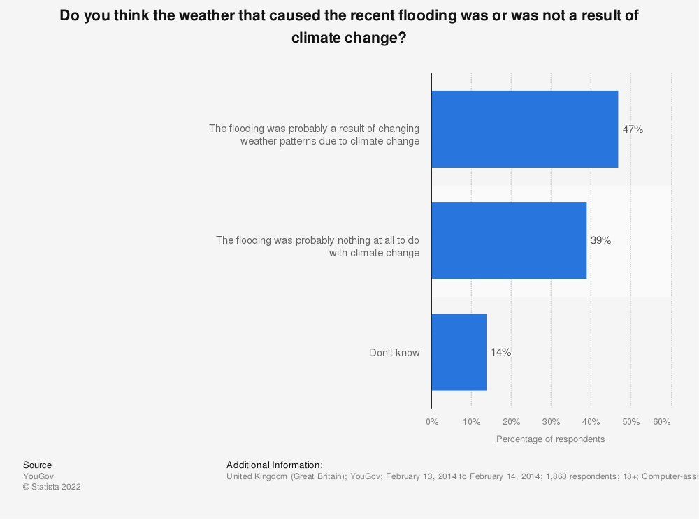 Statistic: Do you think the weather that caused the recent flooding was or was not a result of climate change?   Statista