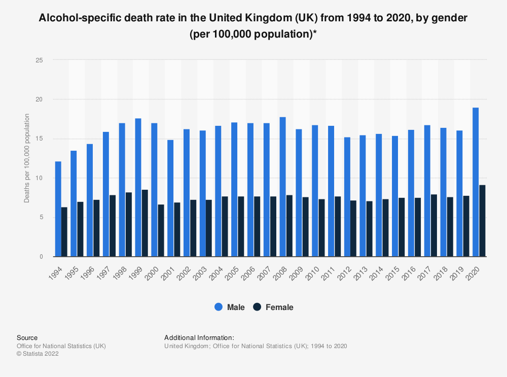 Statistic: Alcohol-specific death rate in the United Kingdom (UK) from 1994 to 2018, by gender (per 100,000 population)*  | Statista