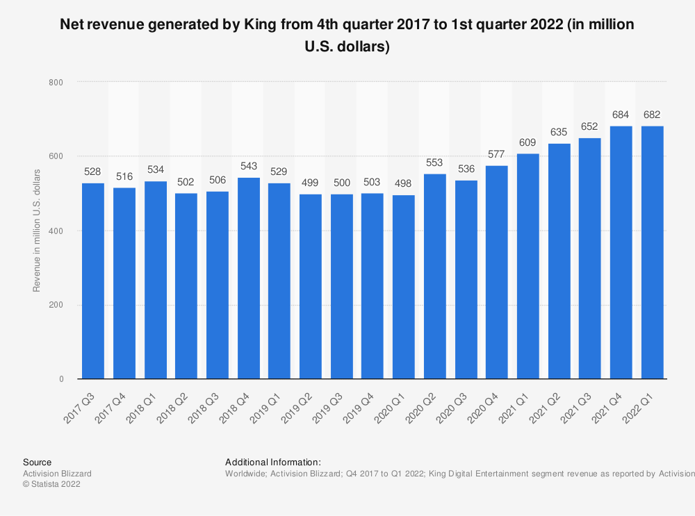 Statistic: King's gross bookings and revenue from 1st quarter 2012 to 4th quarter 2015 (in million U.S. dollars) | Statista