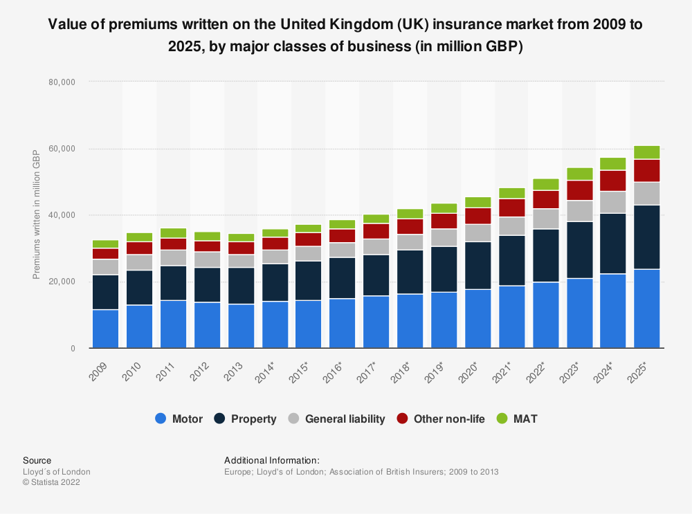 Statistic: Value of premiums written on the United Kingdom (UK) insurance market from 2009 to 2025, by major classes of business (in million GBP) | Statista