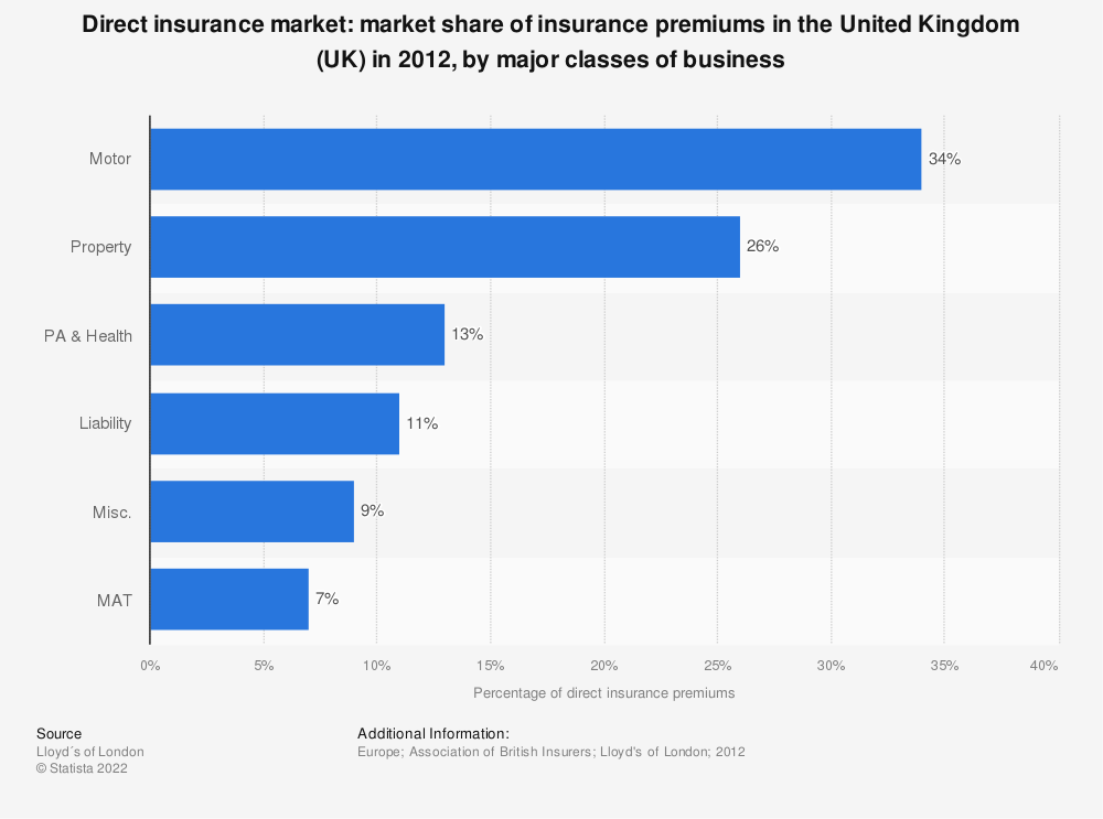 Statistic: Direct insurance market: market share of insurance premiums in the United Kingdom (UK) in 2012, by major classes of business | Statista
