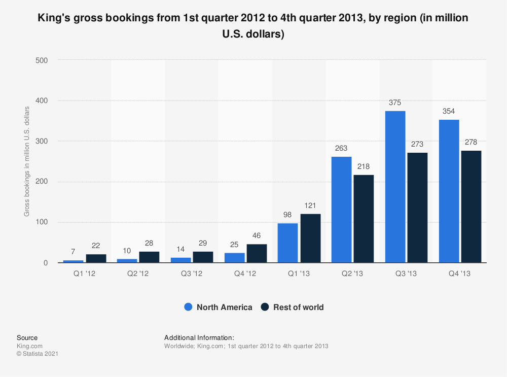 Statistic: King's gross bookings from 1st quarter 2012 to 4th quarter 2013, by region (in million U.S. dollars) | Statista