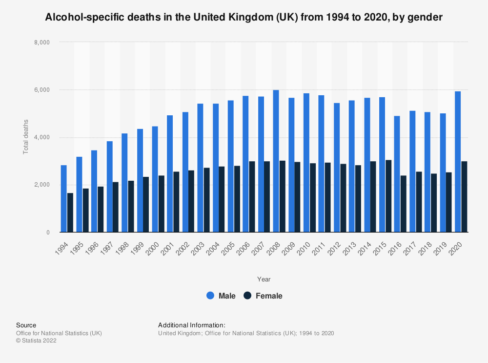 Statistic: Alcohol-related deaths in the United Kingdom (UK) from 1994 to 2017, by gender* | Statista