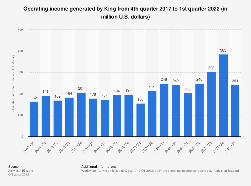 Statistic: King's net income from 1st quarter 2012 to 4th quarter 2015 (in million U.S. dollars) | Statista