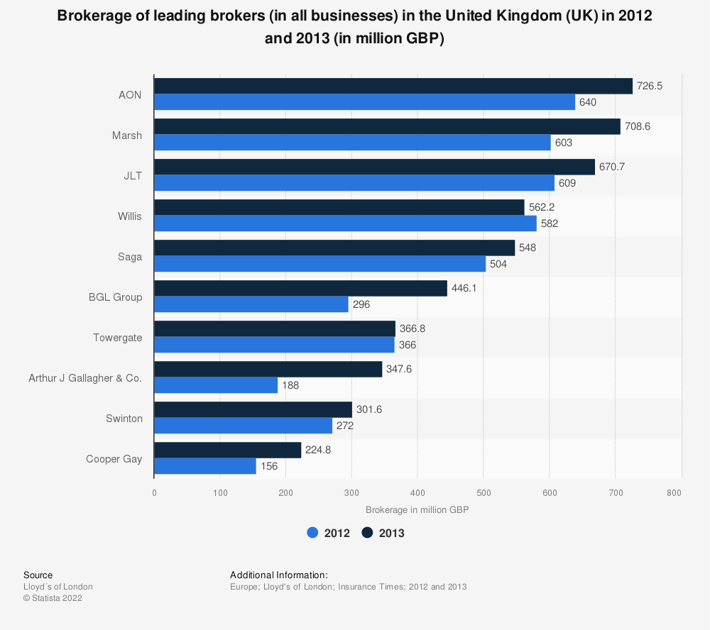 Statistic: Brokerage of leading brokers (in all businesses) in the United Kingdom (UK) in 2012 and 2013 (in million GBP) | Statista