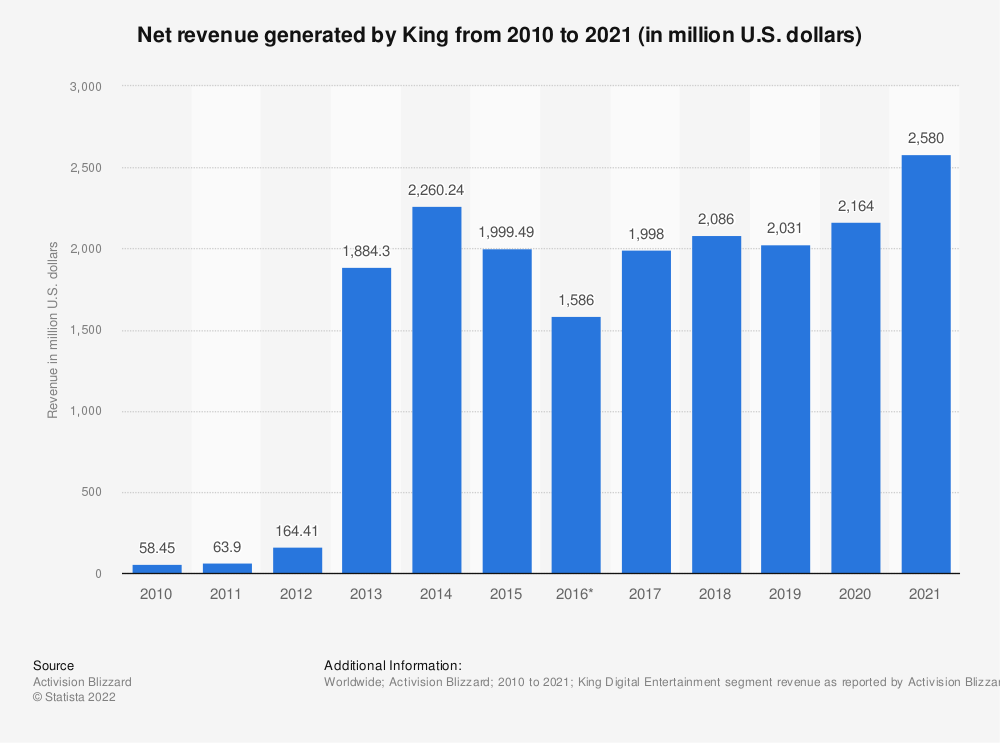Statistic: Annual revenue of King.com from 2010 to 2018 (in million U.S. dollars) | Statista